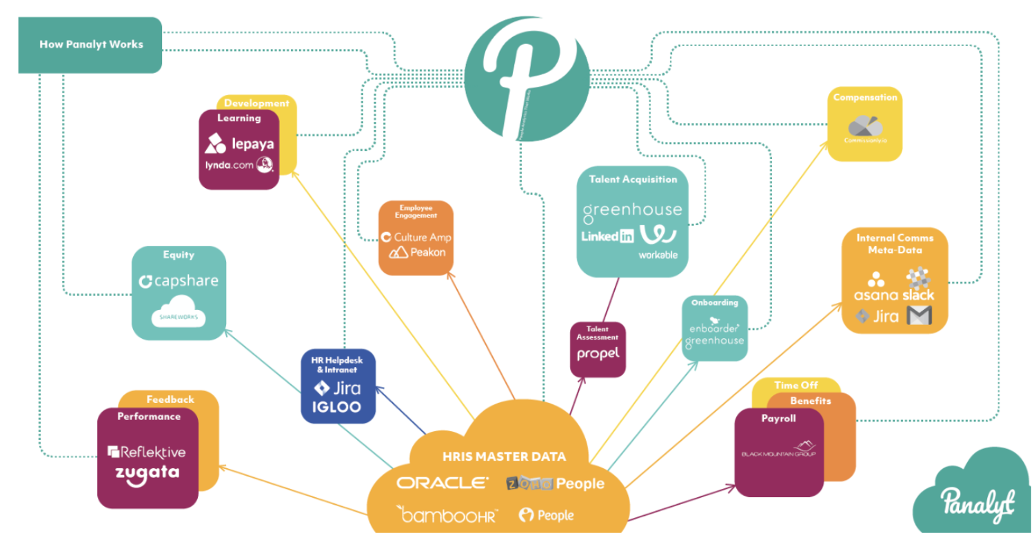 Panalyt — Connecting Data Across Your HR Tech Stack